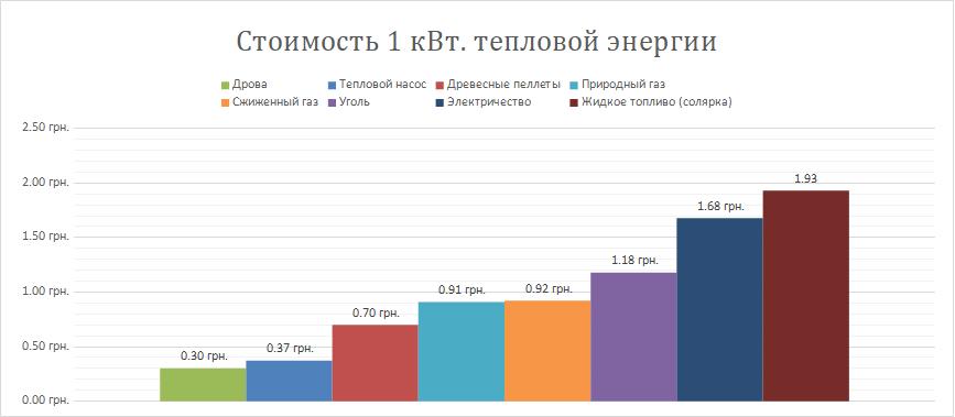 Стоимость отопления в Украине